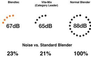 Blendtec Decibel Chart.001