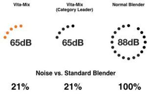Vita-Mix Decibel Chart.001